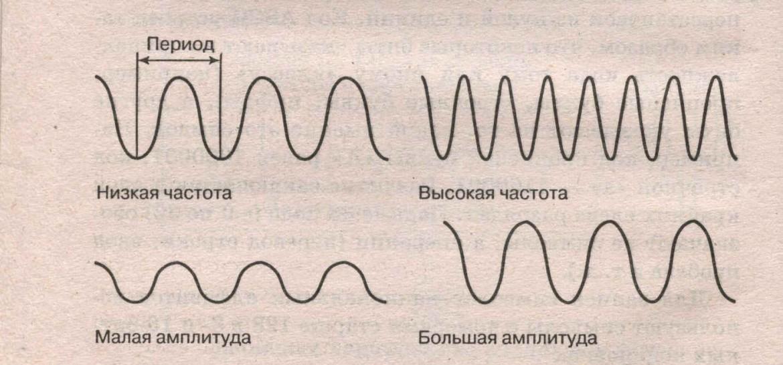 Звук. Часть 1. Природа звука 4