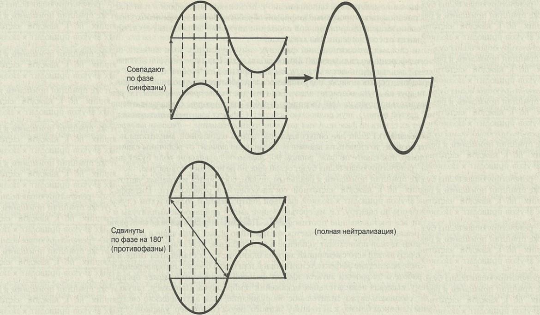 Звук. Часть 3. Волны и фаза волны 3